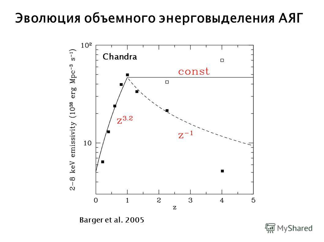 Эволюция объемного энерговыделения АЯГ Barger et al. 2005 Chandra