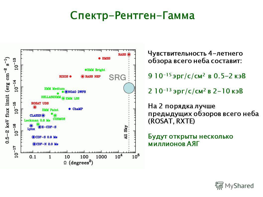Спектр-Рентген-Гамма SRG Чувствительность 4-летнего обзора всего неба составит: 9 10 -15 эрг/с/см 2 в 0.5-2 кэВ 2 10 -13 эрг/с/см 2 в 2-10 кэВ На 2 порядка лучше предыдущих обзоров всего неба (ROSAT, RXTE) Будут открыты несколько миллионов АЯГ