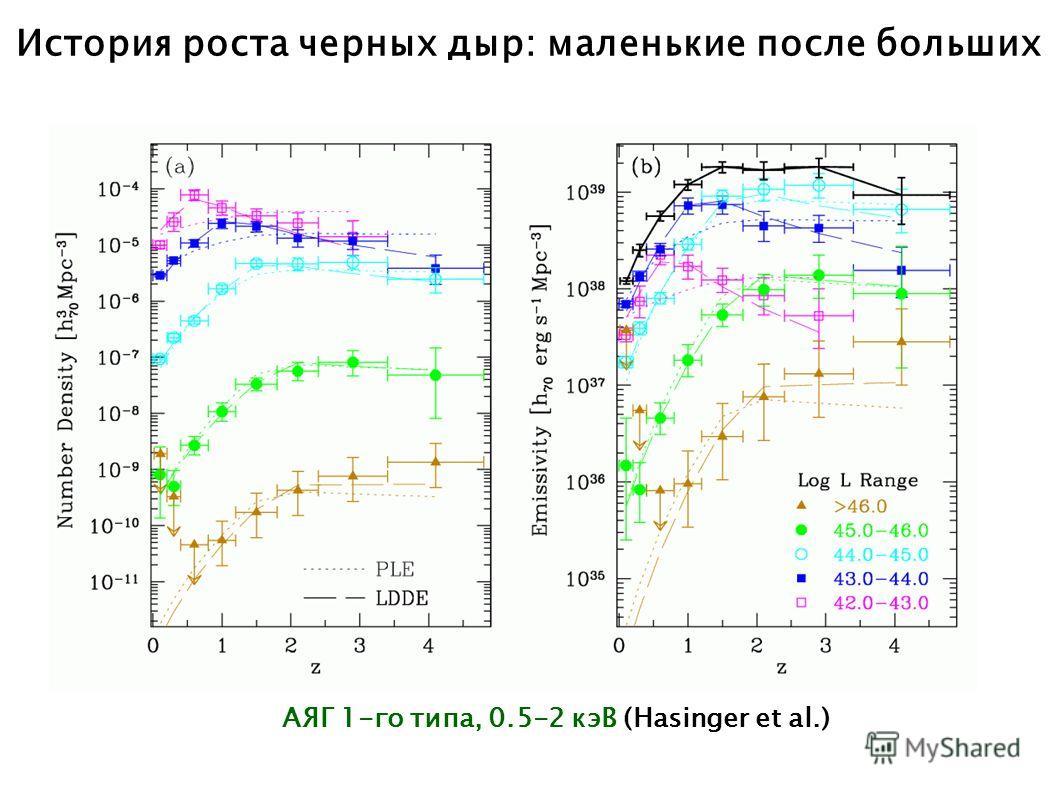 История роста черных дыр: маленькие после больших АЯГ 1-го типа, 0.5-2 кэВ (Hasinger et al.)