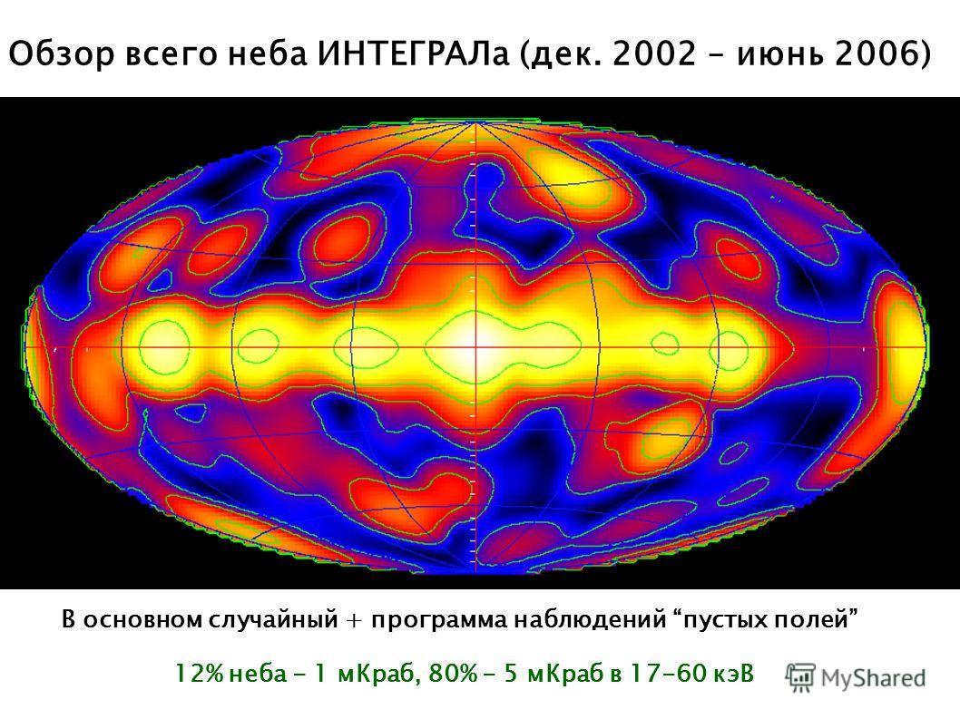 Обзор всего неба ИНТЕГРАЛа (дeк. 2002 – июнь 2006) IBIS/ISGRI 17-60 keV В основном случайный + программа наблюдений пустых полей 12% неба - 1 мКраб, 80% - 5 мКраб в 17-60 кэВ