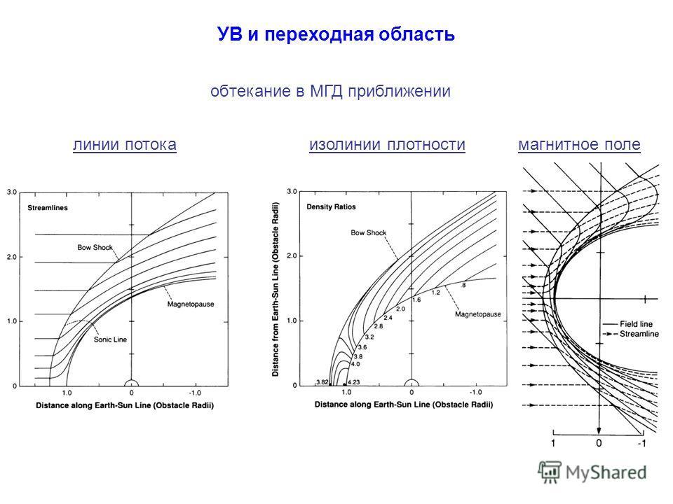 УВ и переходная область обтекание в МГД приближении линии потокаизолинии плотностимагнитное поле