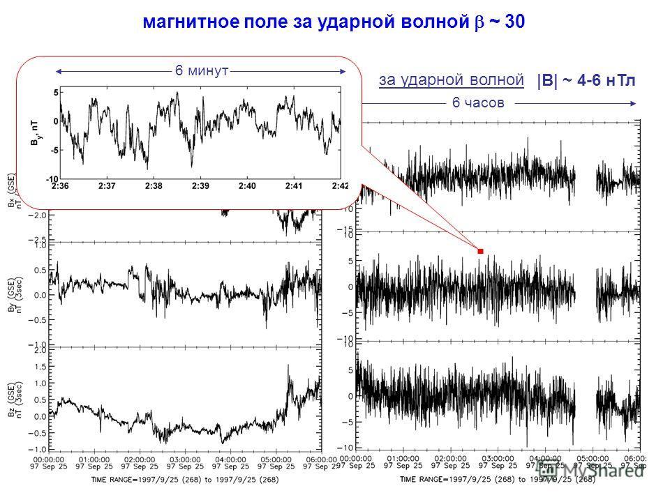 солнечный ветер магнитное поле за ударной волной ~ 30 за ударной волной 6 часов |B| ~ 4-6 нТл |B| ~ 2 нТл 6 минут