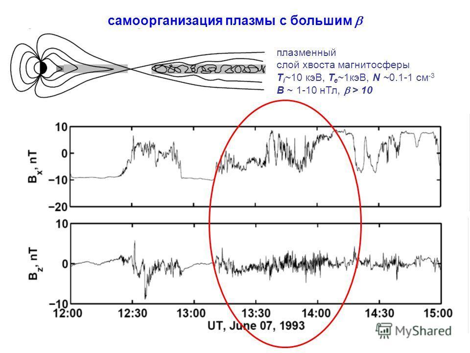 cамоорганизация плазмы с большим плазменный слой хвоста магнитосферы T i ~10 кэВ, T e ~1кэВ, N ~0.1-1 см -3 B ~ 1-10 нТл, > 10