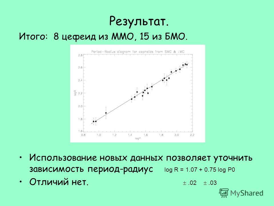 Результат. Использование новых данных позволяет уточнить зависимость период-радиус log R = 1.07 + 0.75 log P0 Отличий нет..02.03 Итого: 8 цефеид из ММО, 15 из БМО.