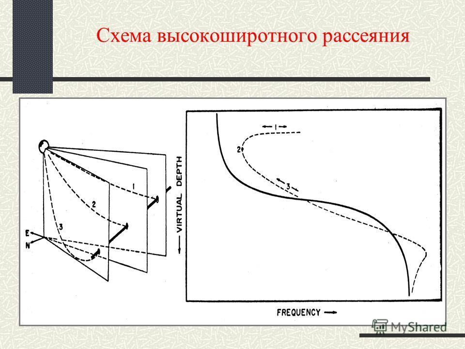 Схема высокоширотного рассеяния