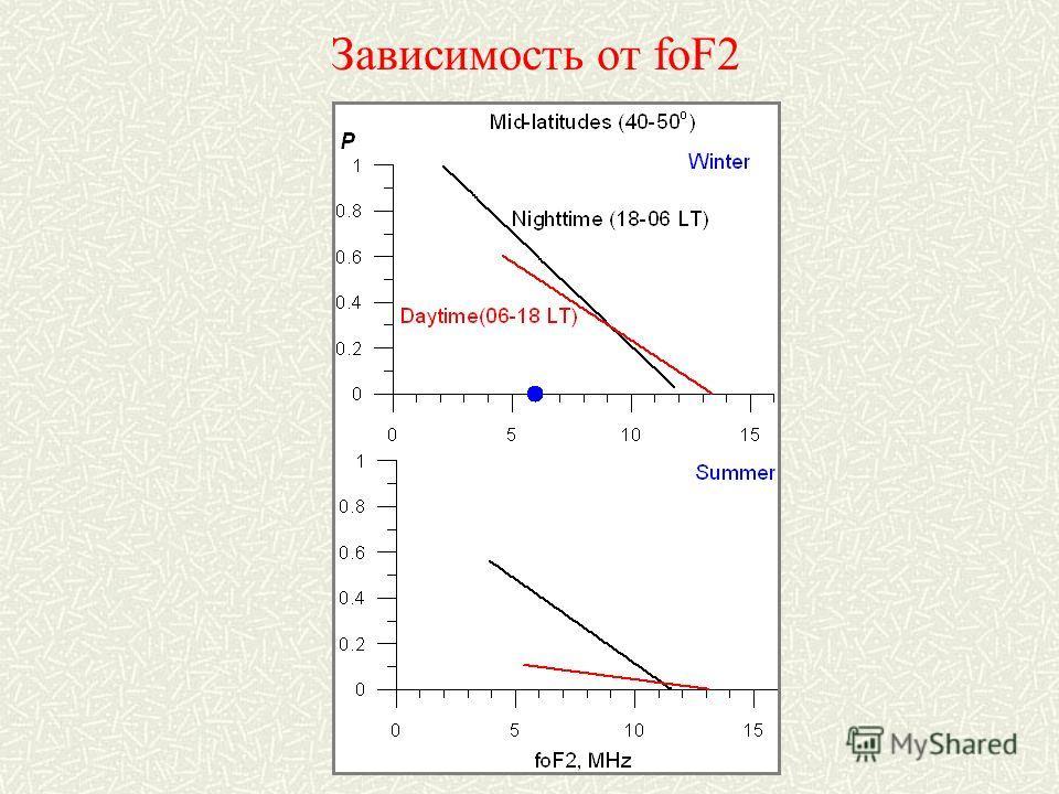 Зависимость от foF2