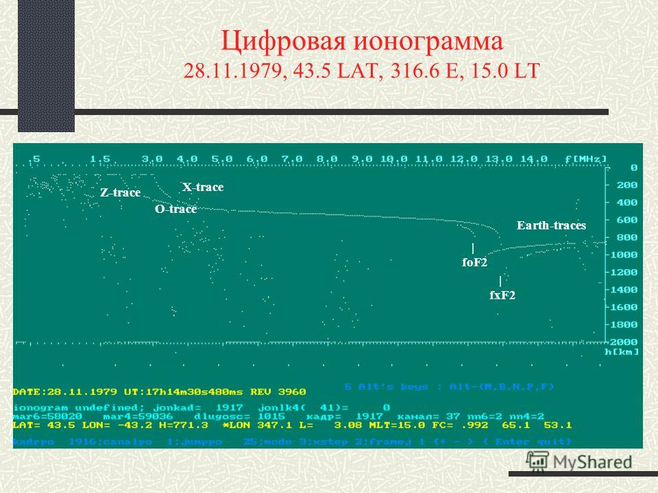 Цифровая ионограмма 28.11.1979, 43.5 LAT, 316.6 E, 15.0 LT | fxF2 | foF2 X-trace O-trace Earth-traces Z-trace