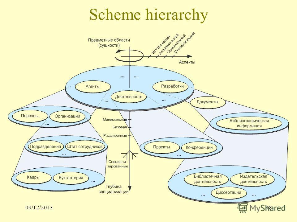 09/12/201318 Scheme hierarchy