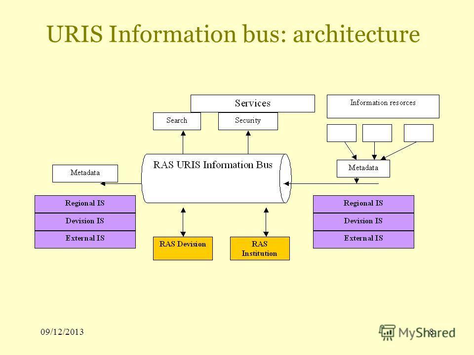 09/12/20138 URIS Information bus: architecture