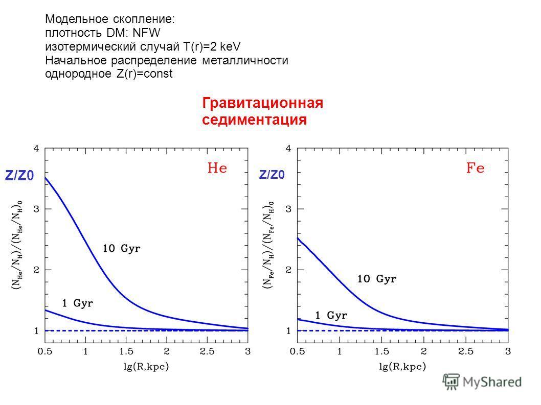 Модельное скопление: плотность DM: NFW изотермический случай Т(r)=2 keV Начальное распределение металличности однородное Z(r)=const Гравитационная седиментация Z/Z0