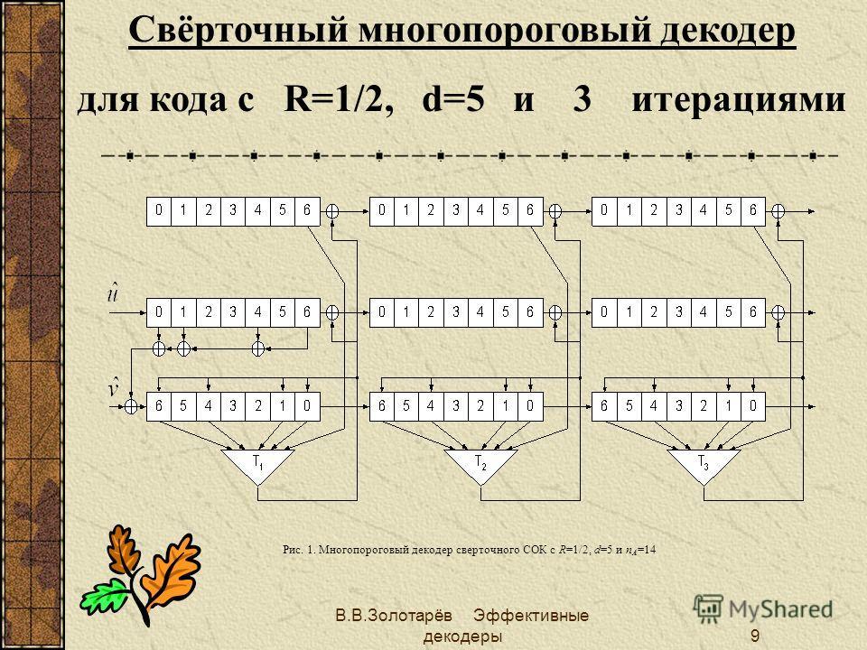 В.В.Золотарёв Эффективные декодеры8 Многопороговое декодирование (МПД) Если МПД достаточно долго изменяет символы принятого сообщения, он может достичь решения оптимального декодера (ОД) при линейной сложности декодирования. Это - результат применени