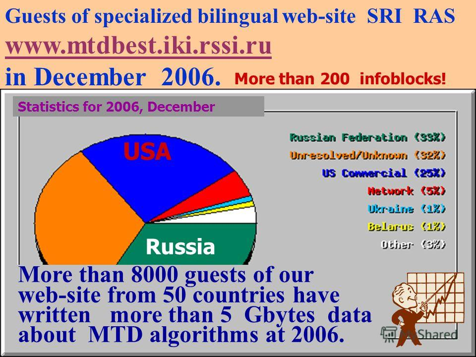 7 Guests of specialized bilingual web-site SRI RAS www.mtdbest.iki.rssi.ru in December 2006. Свыше 8000 посетителей нашего веб-сайта из 46 стран переписали более 2 Гбайт данных об алгоритмах МПД в 2006 г. More than 8000 guests of our web-site from 50