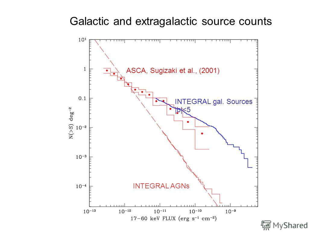Galactic and extragalactic source counts ASCA, Sugizaki et al., (2001) INTEGRAL gal. Sources |b|