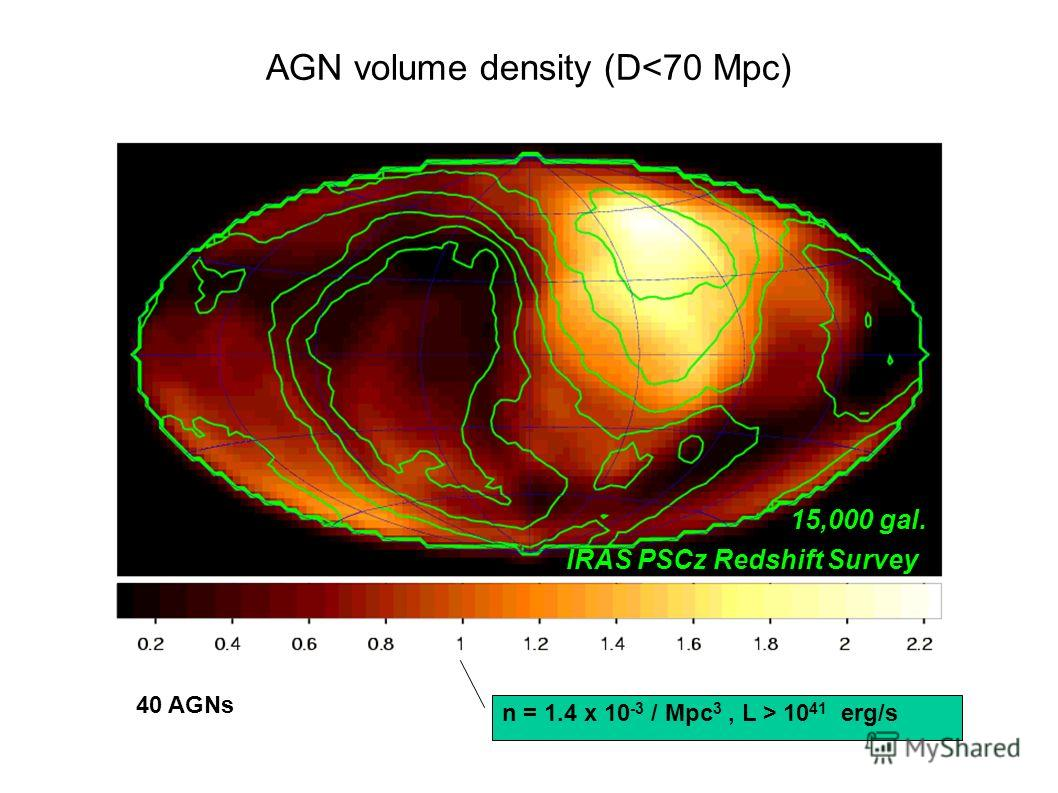 IRAS PSCz Redshift Survey n = 1.4 x 10 -3 / Mpc 3, L > 10 41 erg/s 40 AGNs 15,000 gal. AGN volume density (D