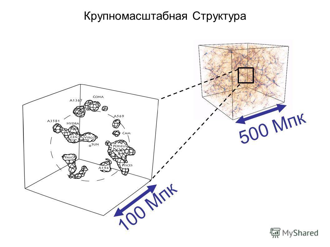 500 Mпк Крупномасштабная Структура 100 Mпк