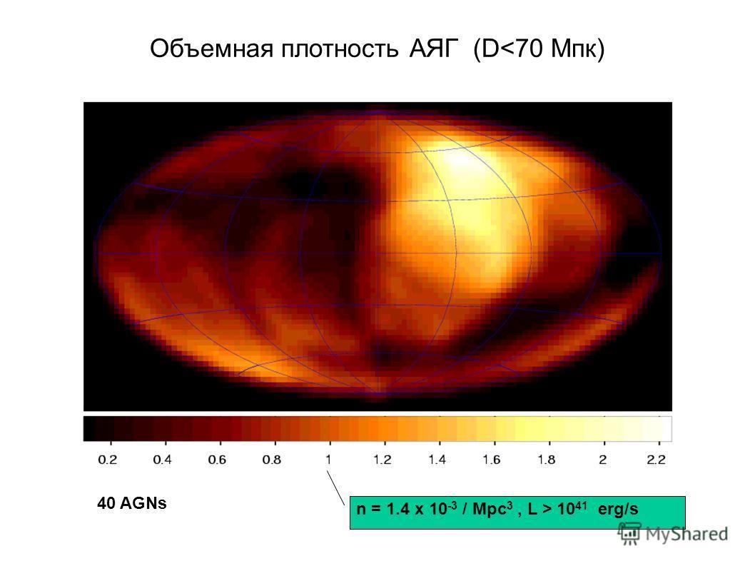 Объемная плотность АЯГ (D 10 41 erg/s 40 AGNs