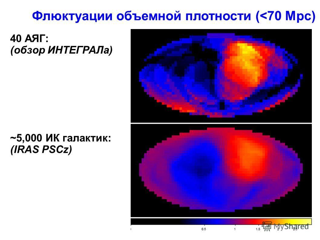 ~5,000 ИК галактик: (IRAS PSCz) Флюктуации объемной плотности (