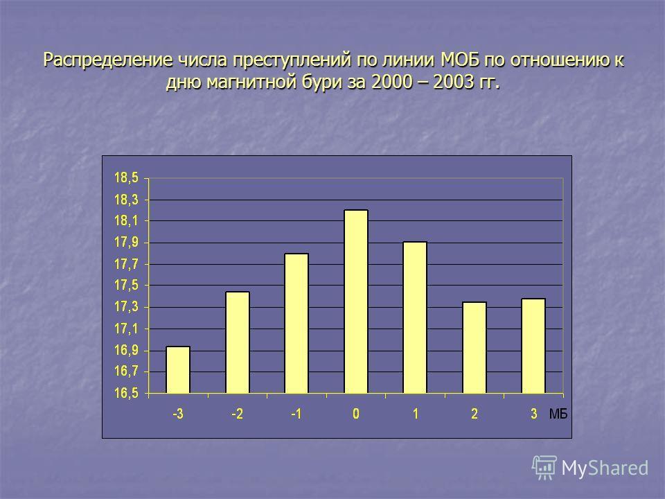 Распределение числа преступлений по линии МОБ по отношению к дню магнитной бури за 2000 – 2003 гг.