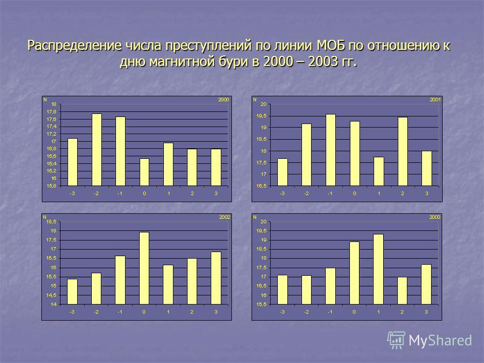 Распределение числа преступлений по линии МОБ по отношению к дню магнитной бури в 2000 – 2003 гг.