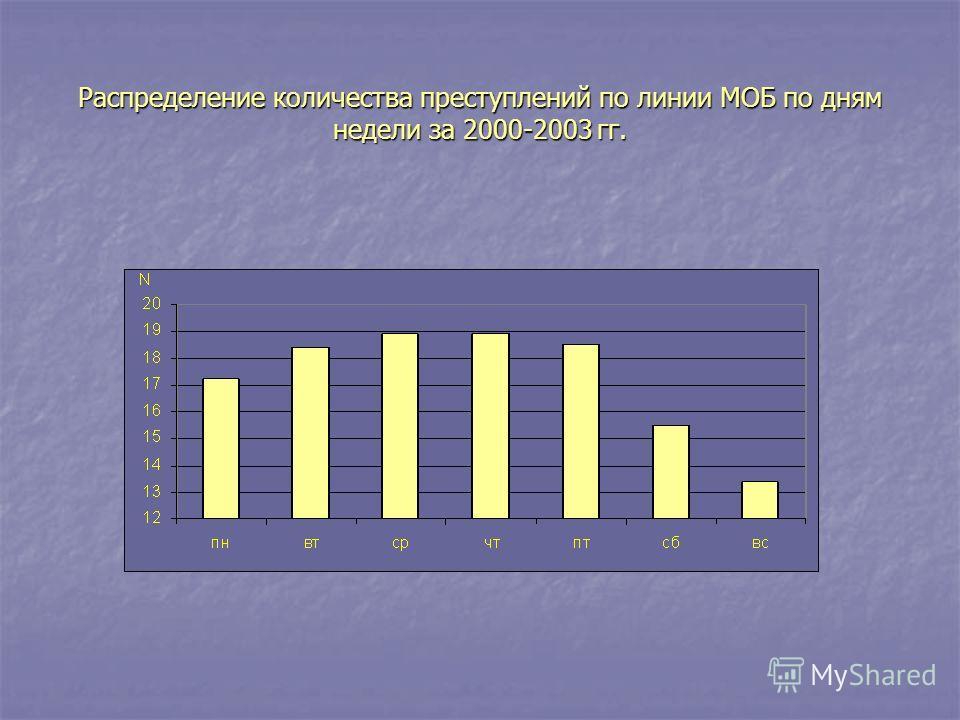 Распределение количества преступлений по линии МОБ по дням недели за 2000-2003 гг.