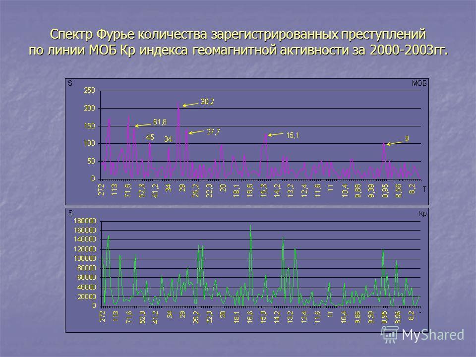 Спектр Фурье количества зарегистрированных преступлений по линии МОБ Кр индекса геомагнитной активности за 2000-2003гг.