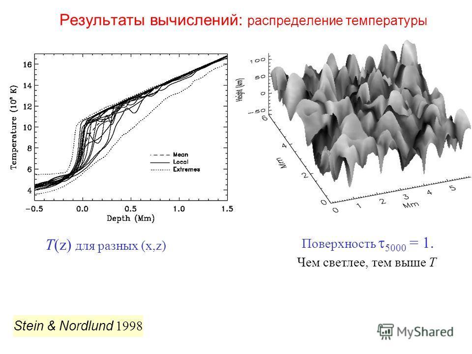 Результаты вычислений: распределение температуры Stein & Nordlund 1998 T(z) для разных (x,z) Поверхность 5000 = 1. Чем светлее, тем выше T