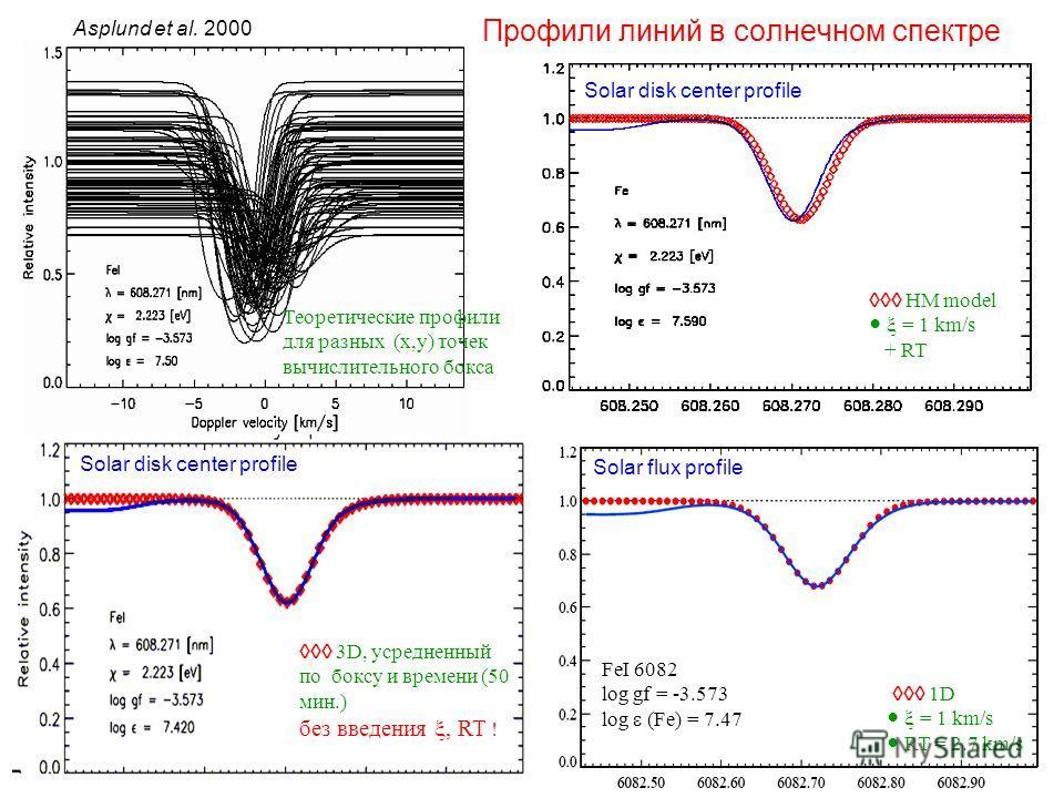 HM model = 1 km/s + RT Solar disk center profile FeI 6082 log gf = -3.573 log (Fe) = 7.47 1D = 1 km/s RT = 2.7 km/s Solar flux profile Solar disk center profile 3D, усредненный по боксу и времени (50 мин.) без введения, RT ! Asplund et al. 2000 Профи
