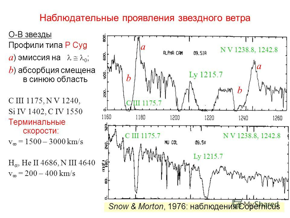 Наблюдательные проявления звездного ветра О-В звезды Профили типа P Cyg a ) эмиссия на 0 ; b ) абсорбция смещена в синюю область C III 1175, N V 1240, Si IV 1402, C IV 1550 Терминальные скорости: v = 1500 – 3000 km/s H, He II 4686, N III 4640 v = 200