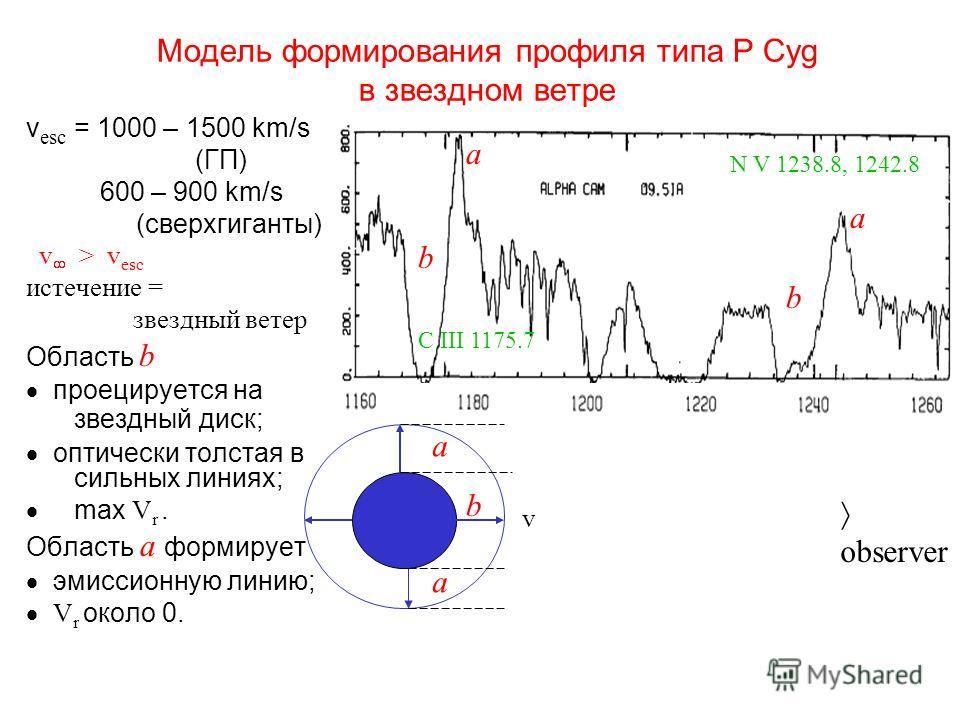 Модель формирования профиля типа P Cyg в звездном ветре v esc = 1000 – 1500 km/s (ГП) 600 – 900 km/s (сверхгиганты) v > v esc истечение = звездный ветер Область b проецируется на звездный диск; оптически толстая в сильных линиях; max V r. Область a ф