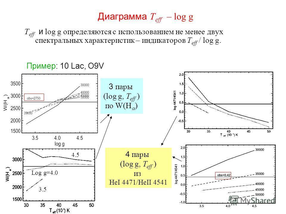 Диаграмма T eff – log g T eff и log g определяются с использованием не менее двух спектральных характеристик – индикаторов T eff / log g. Пример: 10 Lac, O9V Log g=4.0 4.5 3.5 3 пары (log g, T eff ) по W(H ) 4 пары (log g, T eff ) из HeI 4471/HeII 45