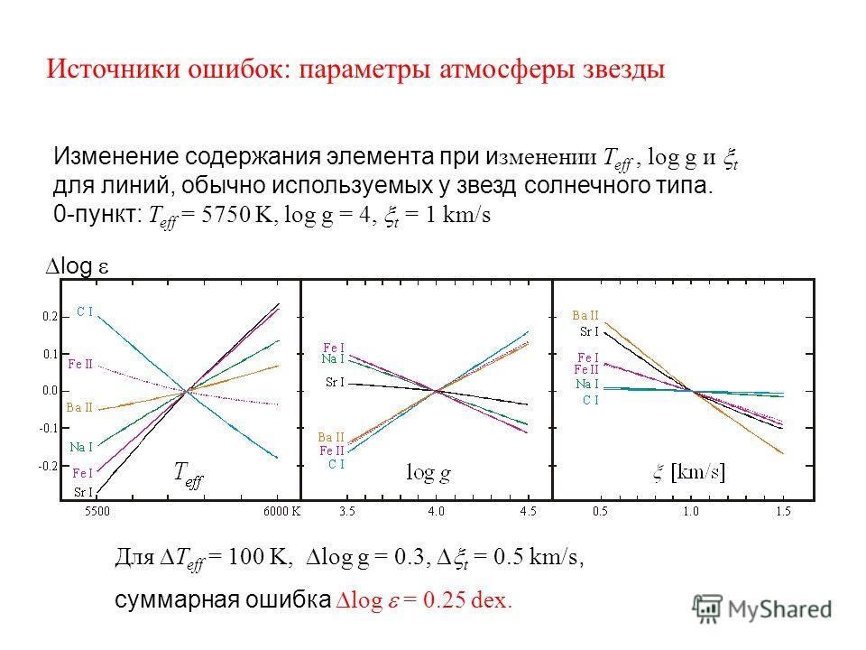 Источники ошибок: параметры атмосферы звезды Для T eff = 100 K, log g = 0.3, t = 0.5 km/s, суммарная ошибка log = 0.25 dex. Изменение содержания элемента при и зменении T eff, log g и t для линий, обычно используемых у звезд солнечного типа. 0-пункт: