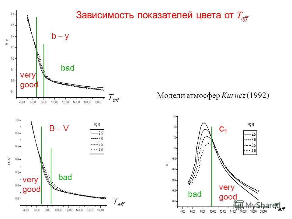 b – y B – V c1c1 very good bad very good very good bad T eff Зависимость показателей цвета от T eff Модели атмосфер Kurucz (1992)