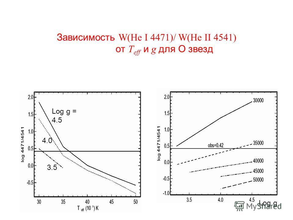 Зависимость W(He I 4471)/ W(He II 4541) от T eff и g для O звезд 4.0 Log g = 4.5 3.5 Log g
