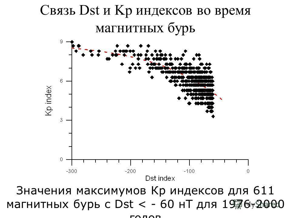 Связь Dst и Kp индексов во время магнитных бурь Значения максимумов Кр индексов для 611 магнитных бурь с Dst < - 60 нТ для 1976-2000 годов