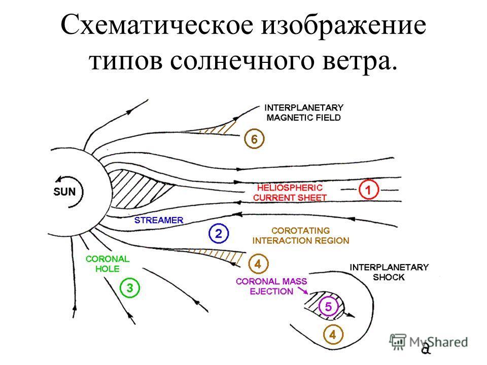 Схематическое изображение типов солнечного ветра.