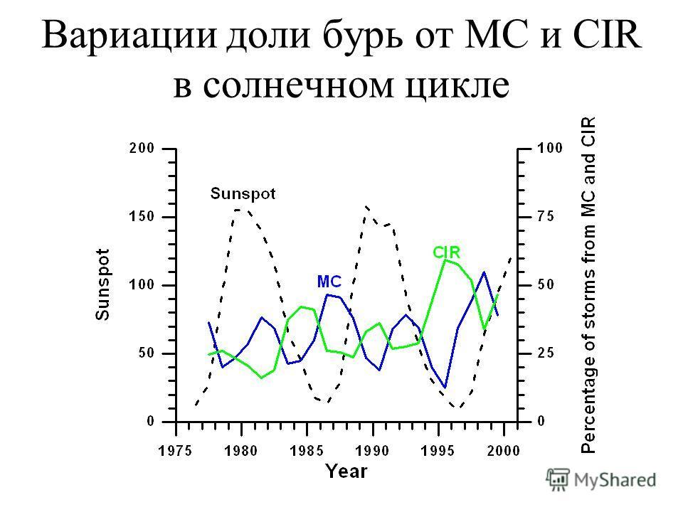 Вариации доли бурь от МС и CIR в солнечном цикле