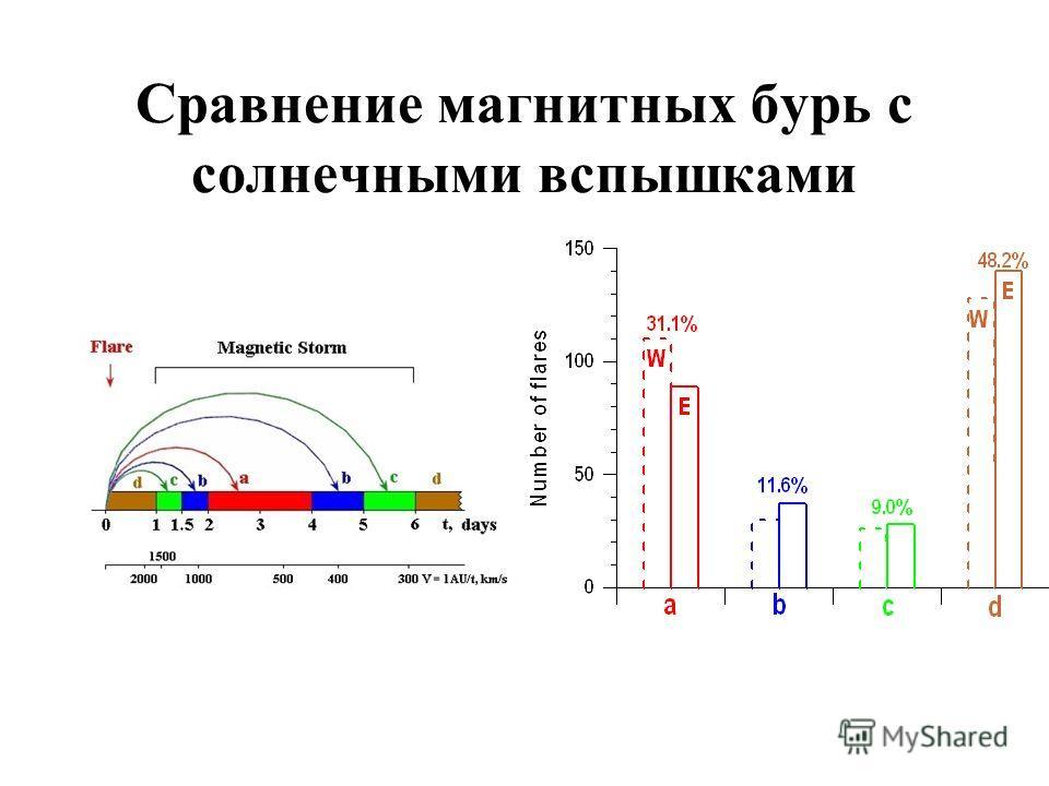 Сравнение магнитных бурь с солнечными вспышками
