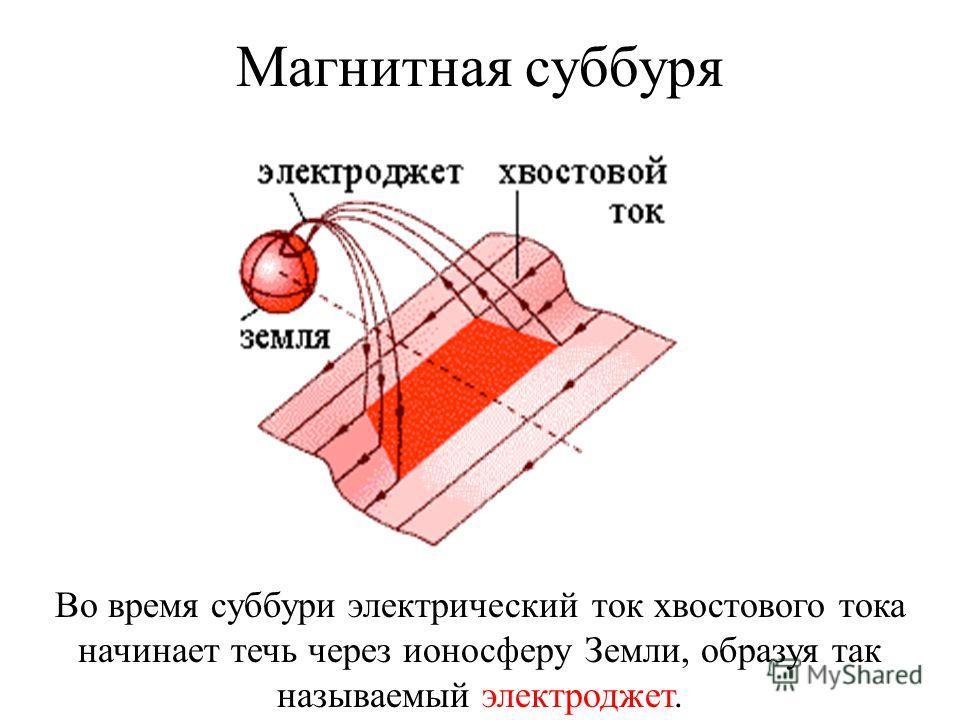 Магнитная суббуря Во время суббури электрический ток хвостового тока начинает течь через ионосферу Земли, образуя так называемый электроджет.