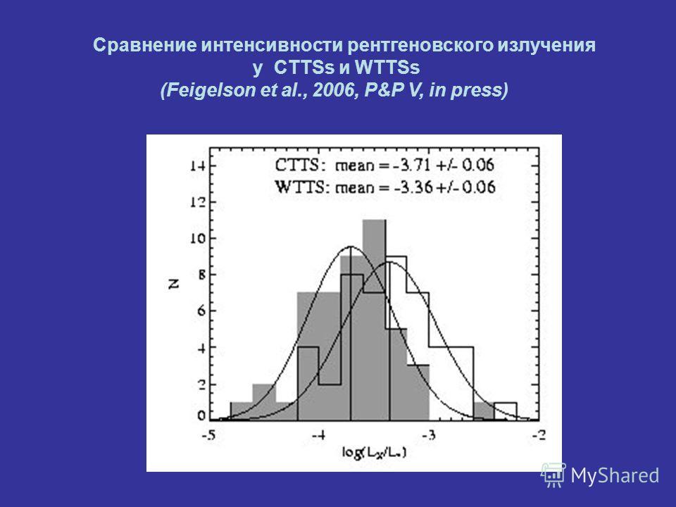 Сравнение интенсивности рентгеновского излучения у CTTSs и WTTSs (Feigelson et al., 2006, P&P V, in press)