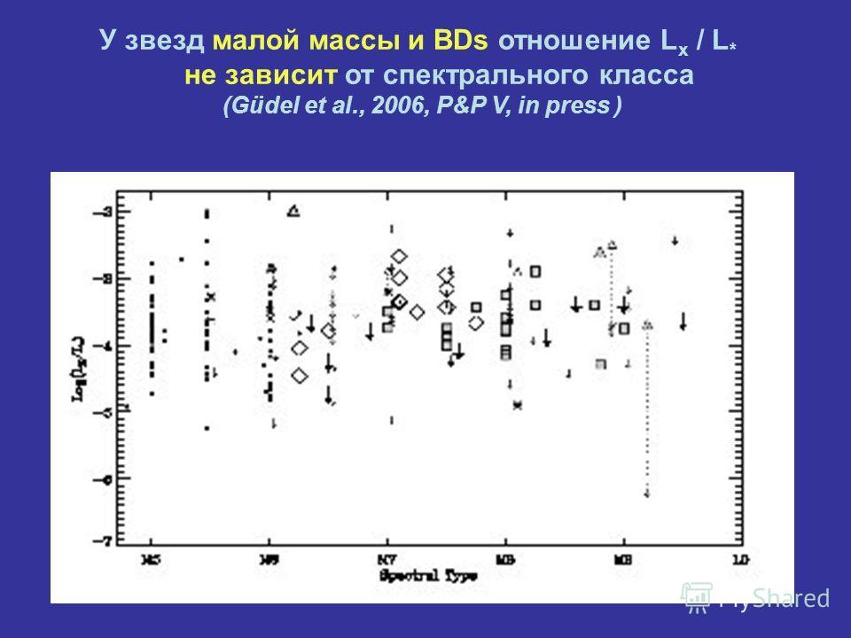 У звезд малой массы и BDs отношение L x / L * не зависит от спектрального класса (Güdel et al., 2006, P&P V, in press )
