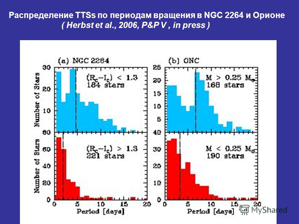 Распределение TTSs по периодам вращения в NGC 2264 и Орионе ( Herbst et al., 2006, P&P V, in press )