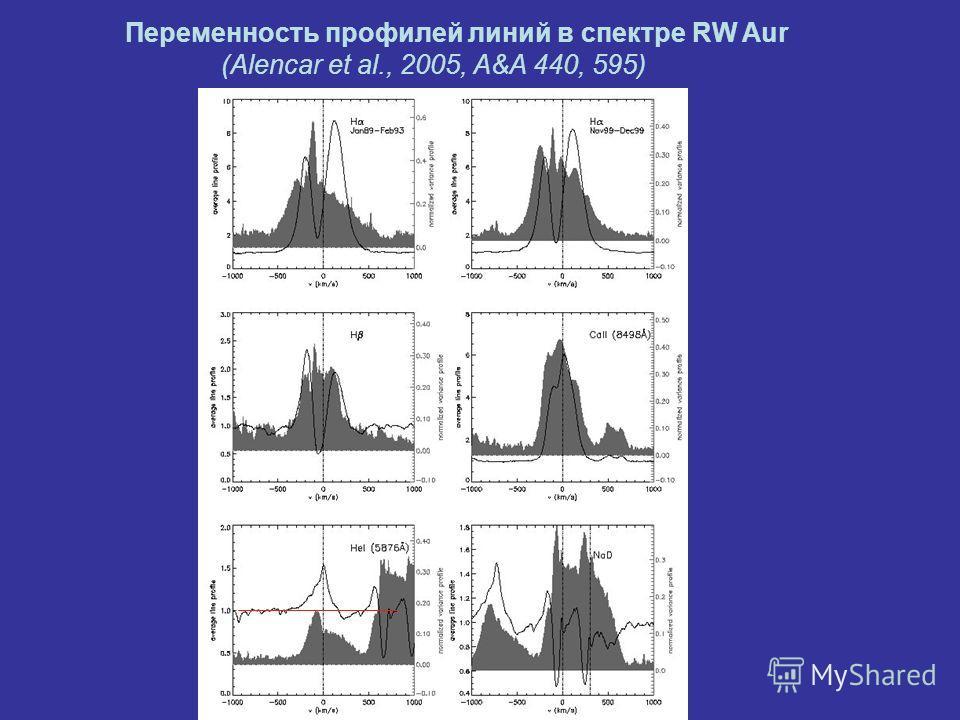 Переменность профилей линий в спектре RW Aur (Alencar et al., 2005, A&A 440, 595)
