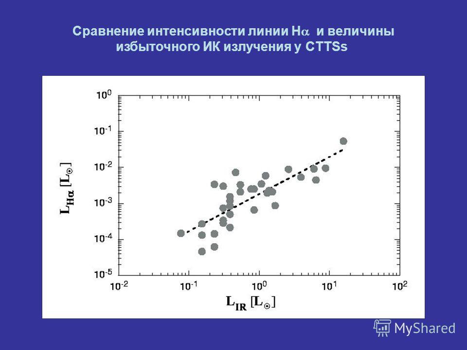 Сравнение интенсивности линии H и величины избыточного ИК излучения у CTTSs