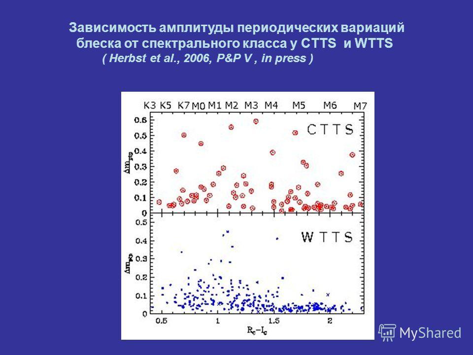 Зависимость амплитуды периодических вариаций блеска от спектрального класса у CTTS и WTTS ( Herbst et al., 2006, P&P V, in press )