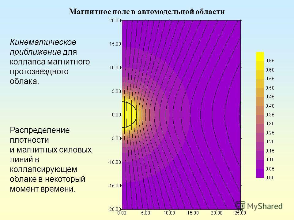 Кинематическое приближение для коллапса магнитного протозвездного облака. Распределение плотности и магнитных силовых линий в коллапсирующем облаке в некоторый момент времени. Магнитное поле в автомодельной области