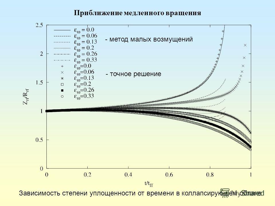 Приближение медленного вращения Зависимость степени уплощенности от времени в коллапсирующем облаке - метод малых возмущений - точное решение