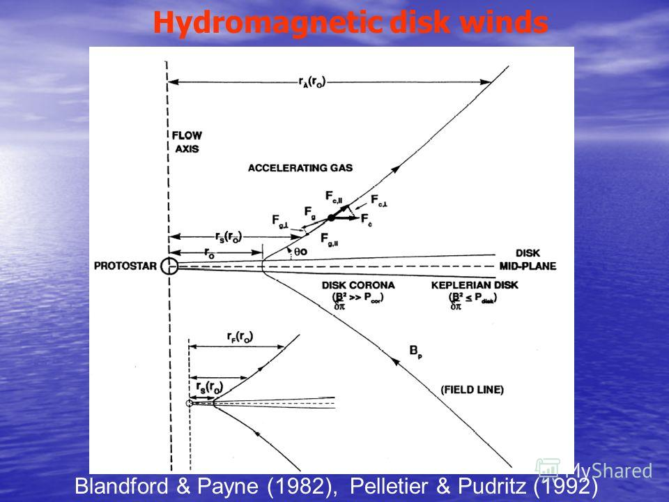 Hydromagnetic disk winds Blandford & Payne (1982), Pelletier & Pudritz (1992)