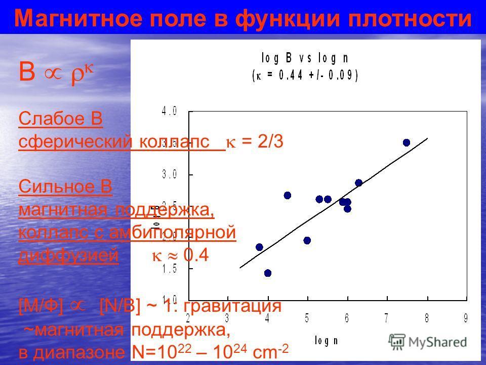 Магнитное поле в функции плотности B Слабое B сферический коллапс = 2/3 Сильное B магнитная поддержка, коллапс с амбиполярной диффузией 0.4 [M/Ф] [N/B] ~ 1: гравитация ~магнитная поддержка, в диапазоне N=10 22 – 10 24 cm -2