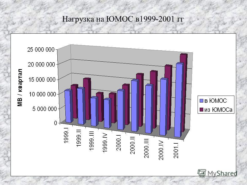 Нагрузка на ЮМОС в1999-2001 гг
