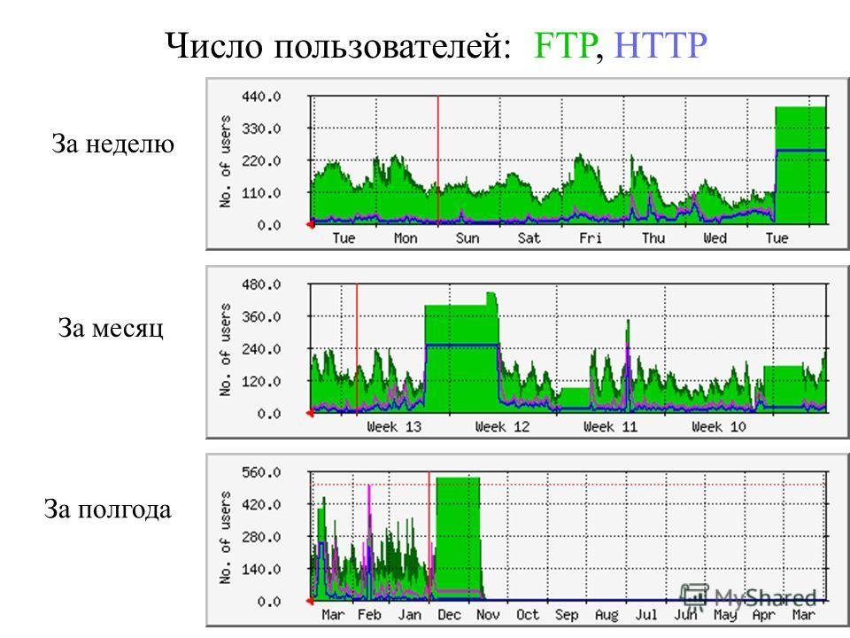 Число пользователей: FTP, HTTP За неделю За месяц За полгода